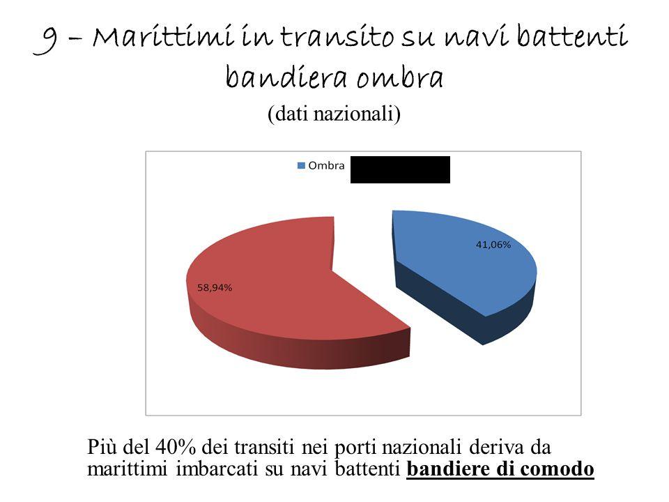 9 – Marittimi in transito su navi battenti bandiera ombra (dati nazionali) Più del 40% dei transiti nei porti nazionali deriva da marittimi imbarcati