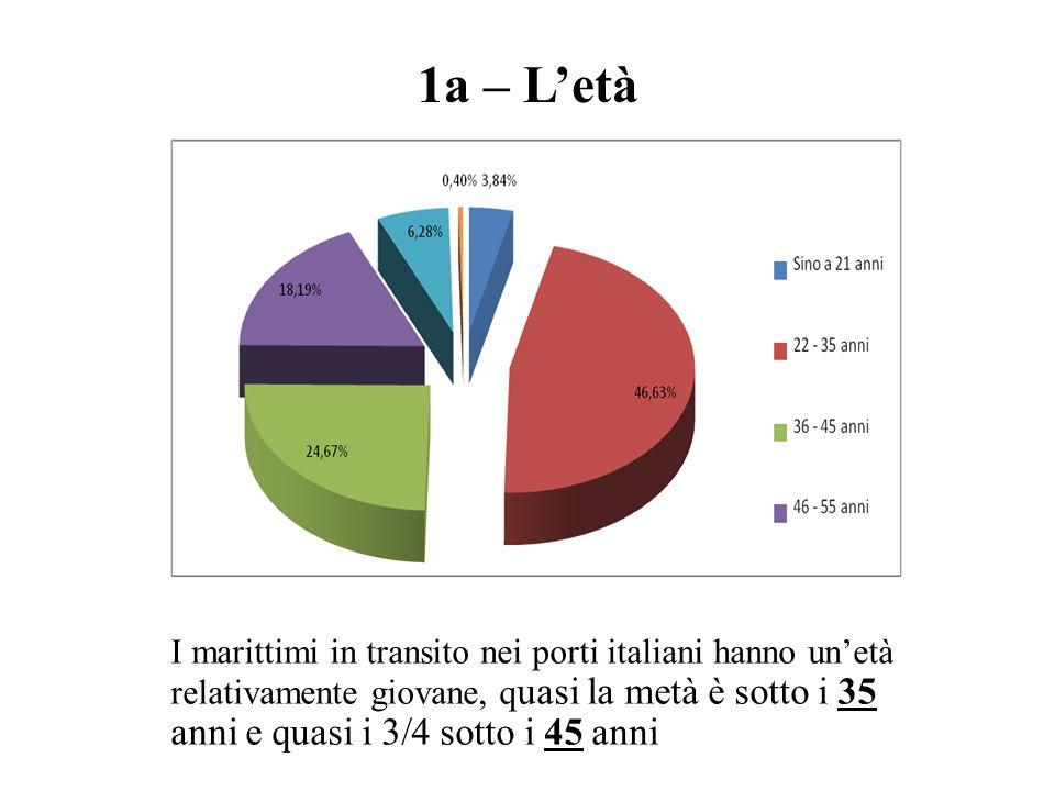1a – L'età I marittimi in transito nei porti italiani hanno un'età relativamente giovane, q uasi la metà è sotto i 35 anni e quasi i 3/4 sotto i 45 an