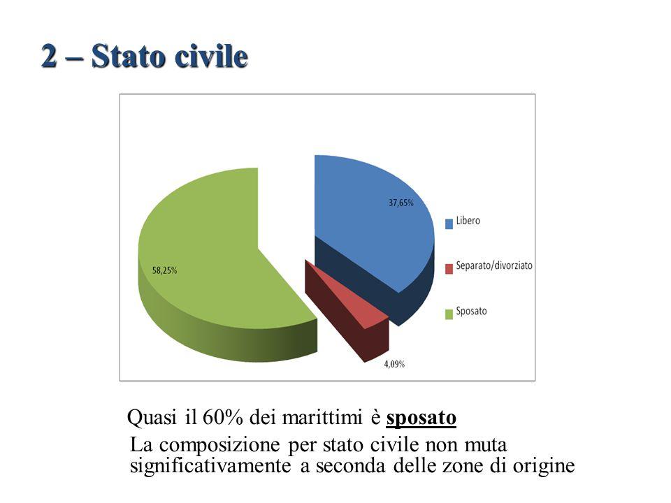 Quasi il 60% dei marittimi è sposato La composizione per stato civile non muta significativamente a seconda delle zone di origine 2 – Stato civile