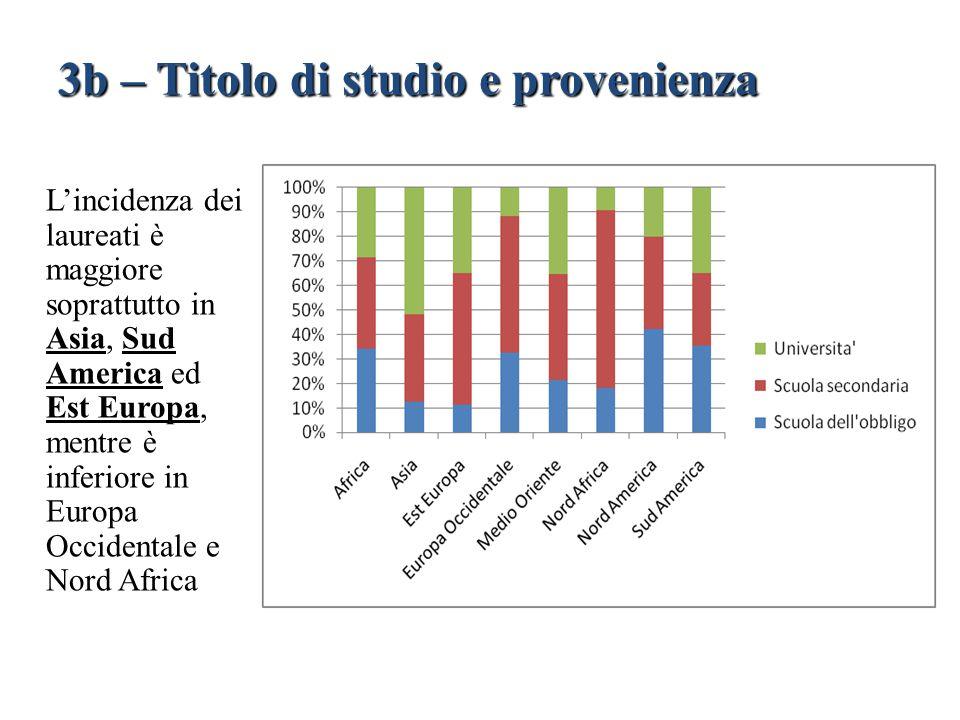 L'incidenza dei laureati è maggiore soprattutto in Asia, Sud America ed Est Europa, mentre è inferiore in Europa Occidentale e Nord Africa 3b – Titolo