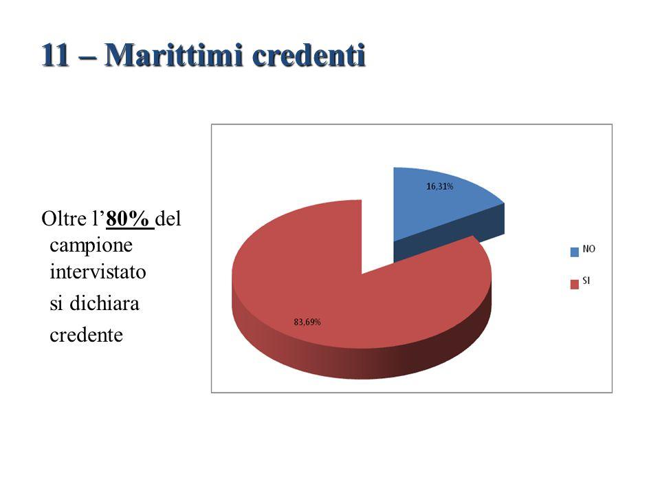 Oltre l'80% del campione intervistato si dichiara credente 11 – Marittimi credenti