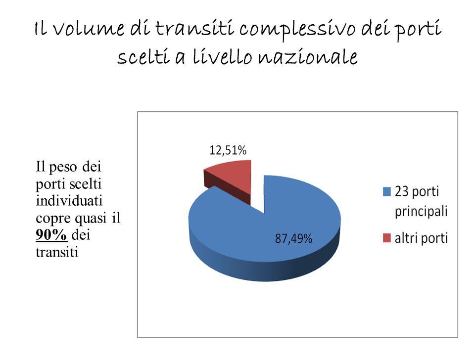 Il volume di transiti complessivo dei porti scelti a livello nazionale Il peso dei porti scelti individuati copre quasi il 90% dei transiti