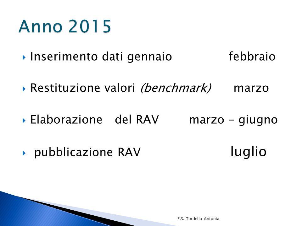  Inserimento dati gennaio febbraio  Restituzione valori (benchmark) marzo  Elaborazione del RAV marzo – giugno  pubblicazione RAV luglio F.S. Tord