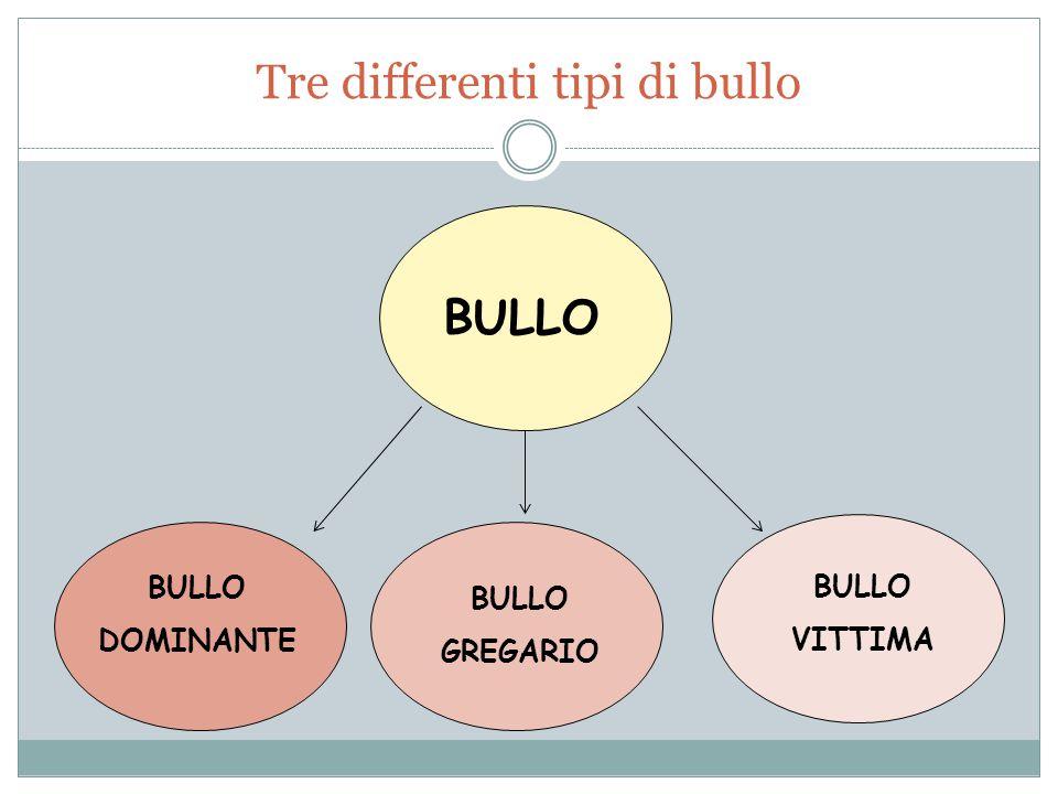 Tre differenti tipi di bullo BULLO VITTIMA BULLO GREGARIO BULLO DOMINANTE BULLO