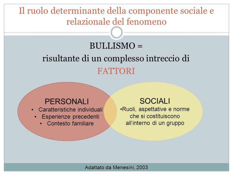 Il ruolo determinante della componente sociale e relazionale del fenomeno BULLISMO = risultante di un complesso intreccio di FATTORI PERSONALI Caratte
