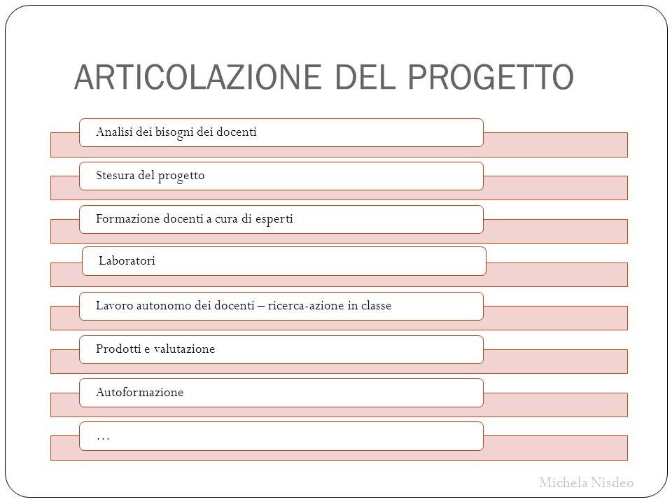 ARTICOLAZIONE DEL PROGETTO Analisi dei bisogni dei docenti Stesura del progetto Formazione docenti a cura di espertiLaboratori Lavoro autonomo dei doc