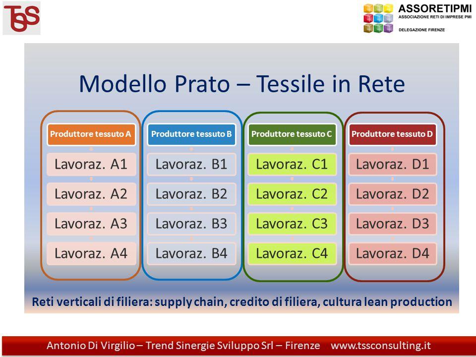 Modello Prato – Tessile in Rete Antonio Di Virgilio - Trend Sinergie Sviluppo Srl - Firenze www.tssconsulting.it Antonio Di Virgilio – Trend Sinergie Sviluppo Srl – Firenze www.tssconsulting.it Produttore tessuto A Lavoraz.
