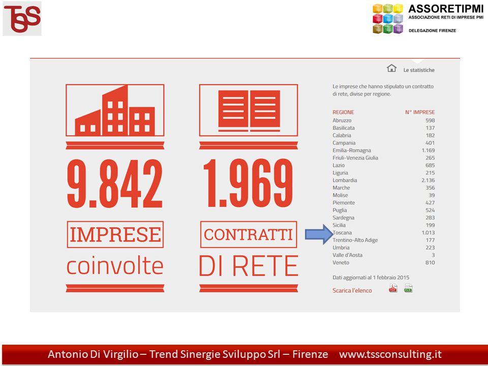 Antonio Di Virgilio - Trend Sinergie Sviluppo Srl - Firenze www.tssconsulting.it Antonio Di Virgilio – Trend Sinergie Sviluppo Srl – Firenze www.tssconsulting.it