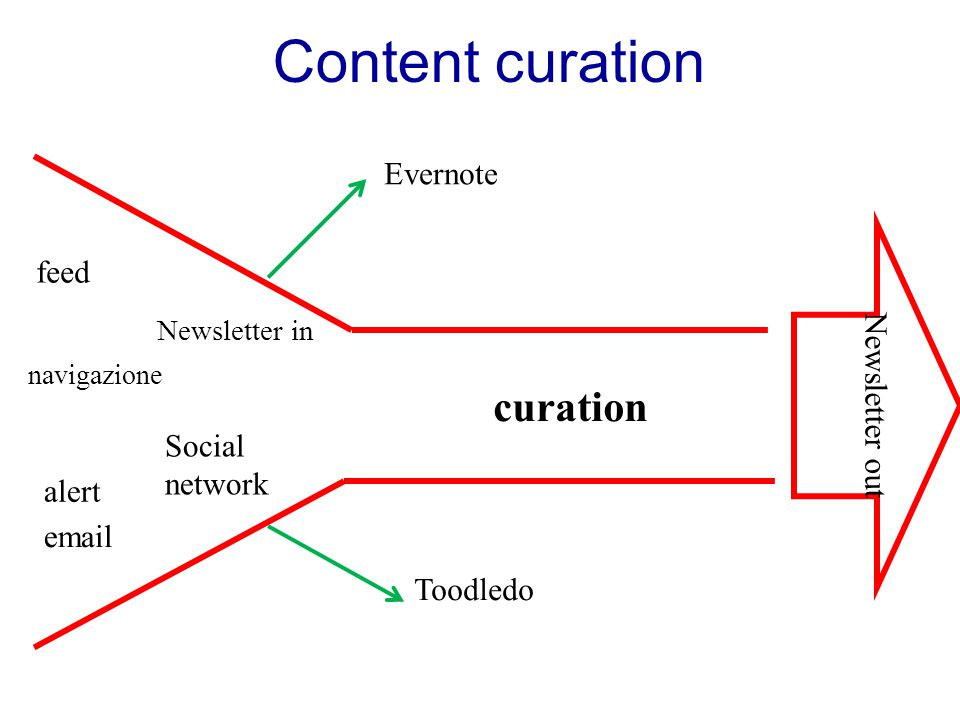 Content curation alert feed navigazione Social network Newsletter in Newsletter out curation email Evernote Toodledo