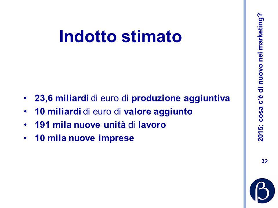 2015: cosa c'è di nuovo nel marketing? 32 Indotto stimato 23,6 miliardi di euro di produzione aggiuntiva 10 miliardi di euro di valore aggiunto 191 mi