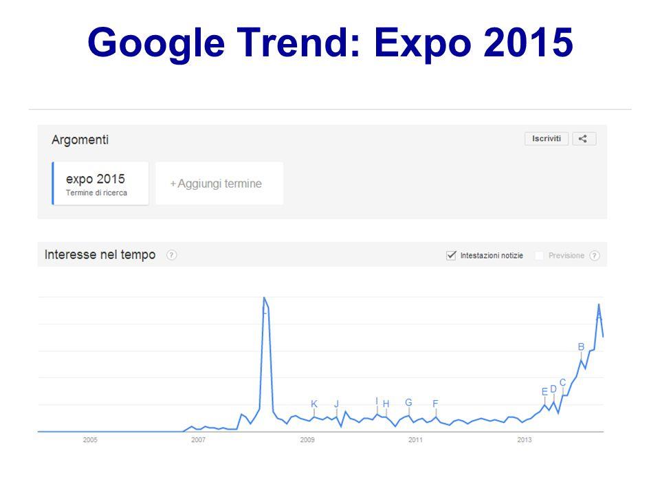 Google Trend: Expo 2015
