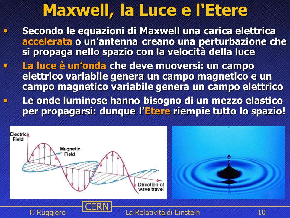 Name Event Date Name Event Date 10 CERN F. Ruggiero à La Relatività di Einstein10 Maxwell, la Luce e l'Etere Secondo le equazioni di Maxwell una caric