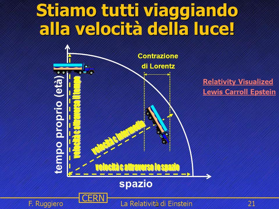 Name Event Date Name Event Date 21 CERN F. Ruggiero à La Relatività di Einstein21 Stiamo tutti viaggiando alla velocit della luce! Stiamo tutti viaggi