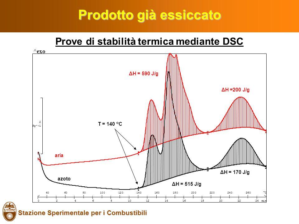 Stazione Sperimentale per i Combustibili Prodotto già essiccato Prove di stabilità termica mediante DSC azoto aria Wg^-1 2 min °C406080100120140160180200220240260 024681012141618202224 ^exo ΔH = 590 J/g ΔH =200 J/g ΔH = 515 J/g ΔH = 170 J/g T = 140 °C