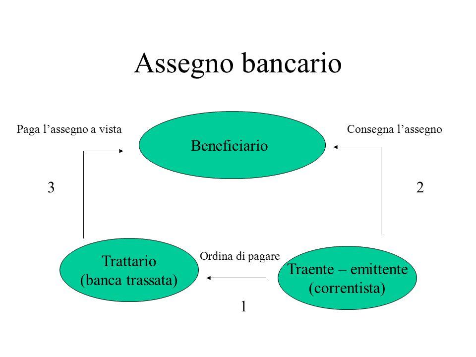 Assegno bancario Beneficiario Trattario (banca trassata) Traente – emittente (correntista) Paga l'assegno a vistaConsegna l'assegno Ordina di pagare 1