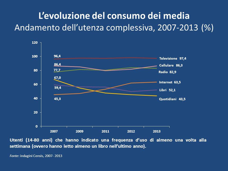 L'evoluzione del consumo dei media Andamento dell'utenza complessiva, 2007-2013 (%) Utenti (14-80 anni) che hanno indicato una frequenza d'uso di almeno una volta alla settimana (ovvero hanno letto almeno un libro nell'ultimo anno).