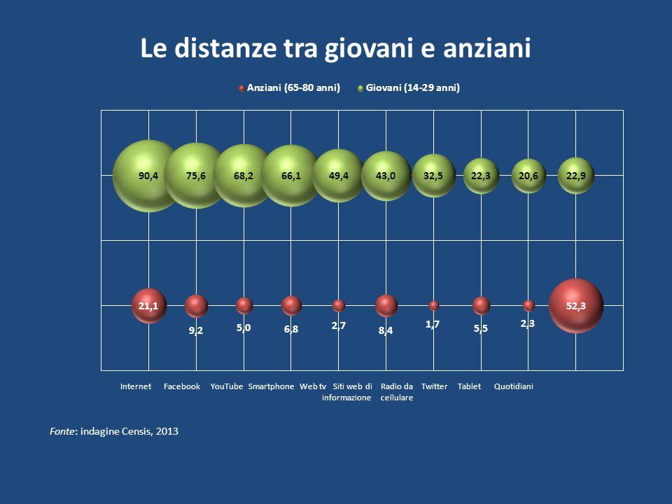 Le distanze tra giovani e anziani Fonte: indagine Censis, 2013