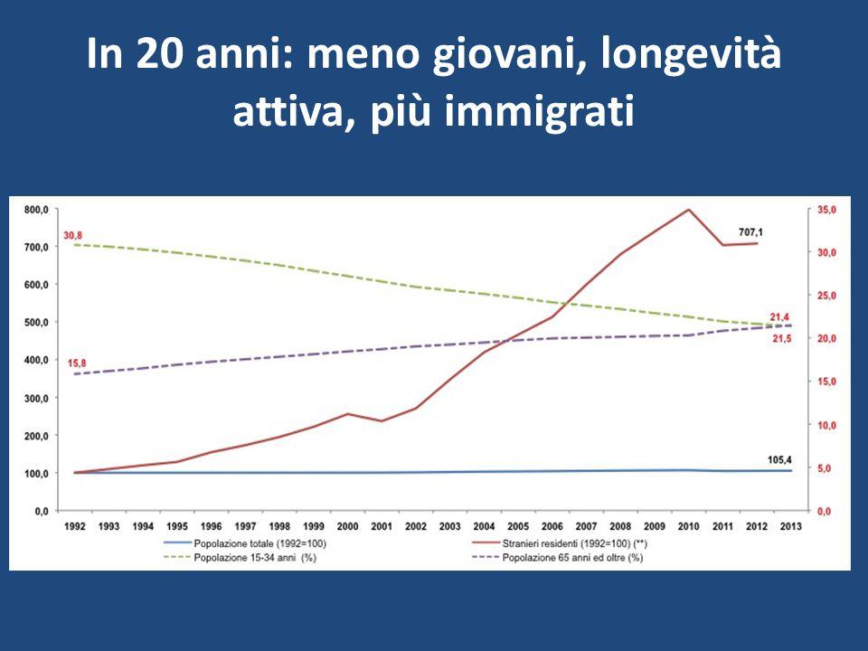 In 20 anni: meno giovani, longevità attiva, più immigrati