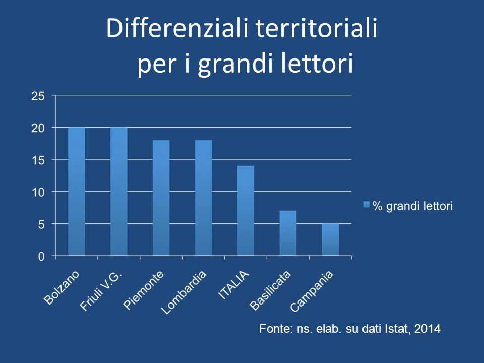 Differenziali territoriali per i grandi lettori Fonte: ns. elab. su dati Istat, 2014