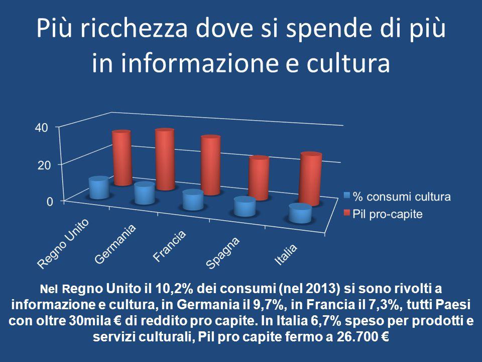 Più ricchezza dove si spende di più in informazione e cultura Nel R egno Unito il 10,2% dei consumi (nel 2013) si sono rivolti a informazione e cultura, in Germania il 9,7%, in Francia il 7,3%, tutti Paesi con oltre 30mila € di reddito pro capite.