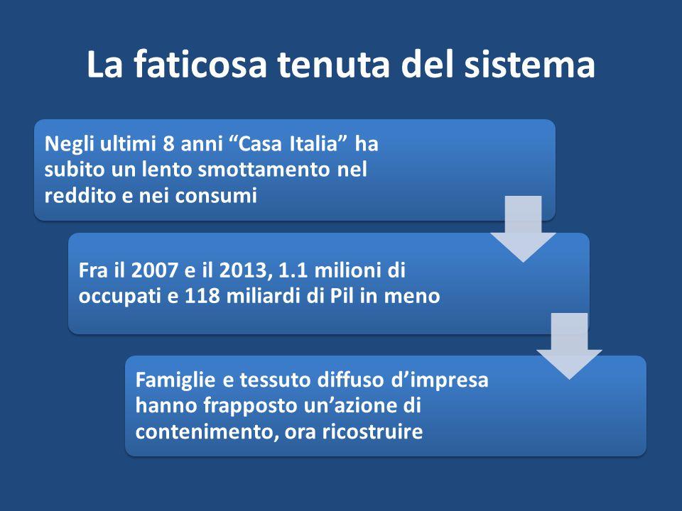 La faticosa tenuta del sistema Negli ultimi 8 anni Casa Italia ha subito un lento smottamento nel reddito e nei consumi Fra il 2007 e il 2013, 1.1 milioni di occupati e 118 miliardi di Pil in meno Famiglie e tessuto diffuso d'impresa hanno frapposto un'azione di contenimento, ora ricostruire