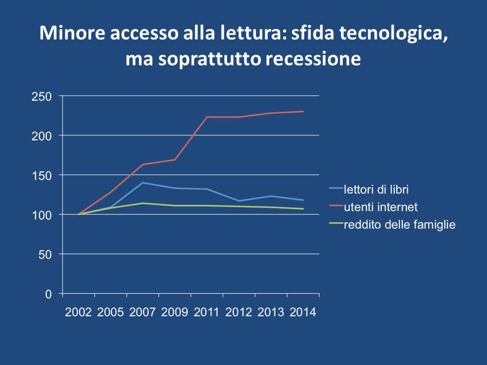 Minore accesso alla lettura: sfida tecnologica, ma soprattutto recessione