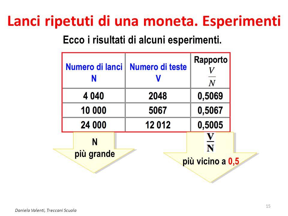 Daniela Valenti, Treccani Scuola 16 Valutazione statistica della probabilità Richard Von Mises (1883-1953 ) Ronald Fisher (1890-1962 ) Questi e altri esperimenti analoghi portano, durante la prima metà del '900, a introdurre e sviluppare una valutazione della probabilità basata su rilevazioni statitistiche.