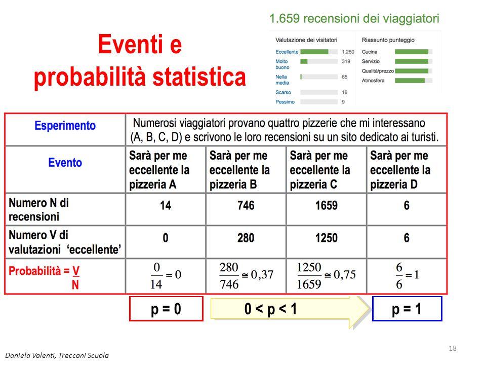 Daniela Valenti, Treccani Scuola 19 Esprimere la probabilità di un evento p = 0 Valuto l'evento impossibile p = 1 Valuto l'evento certo 0 < p < 1 La probabilità p, statistica o classica, di un evento è data da un rapporto fra numeri naturali.