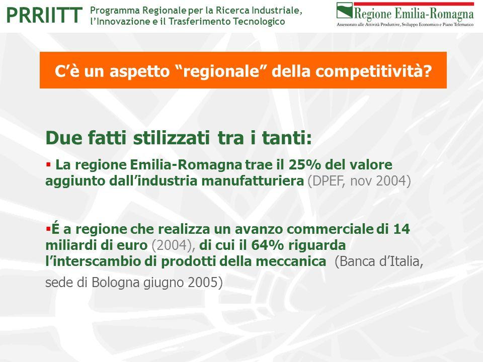 """Programma Regionale per la Ricerca Industriale, l'Innovazione e il Trasferimento Tecnologico PRRIITT C'è un aspetto """"regionale"""" della competitività? D"""