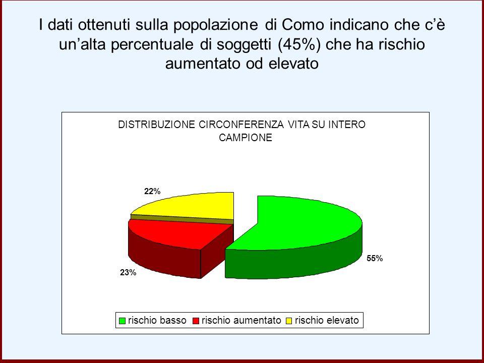 I dati ottenuti sulla popolazione di Como indicano che c'è un'alta percentuale di soggetti (45%) che ha rischio aumentato od elevato DISTRIBUZIONE CIR