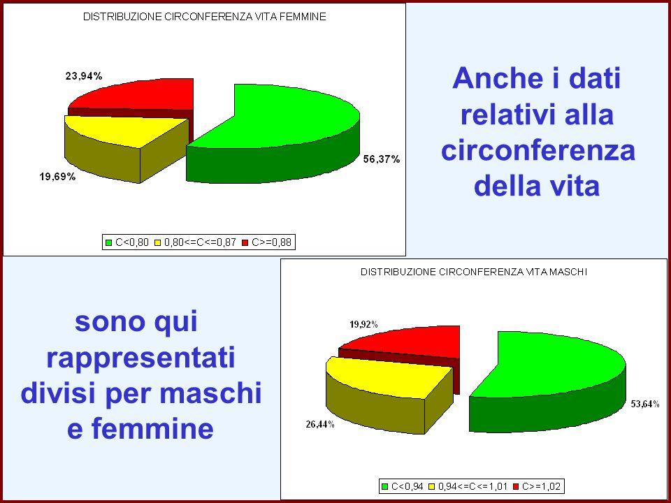 Anche i dati relativi alla circonferenza della vita sono qui rappresentati divisi per maschi e femmine