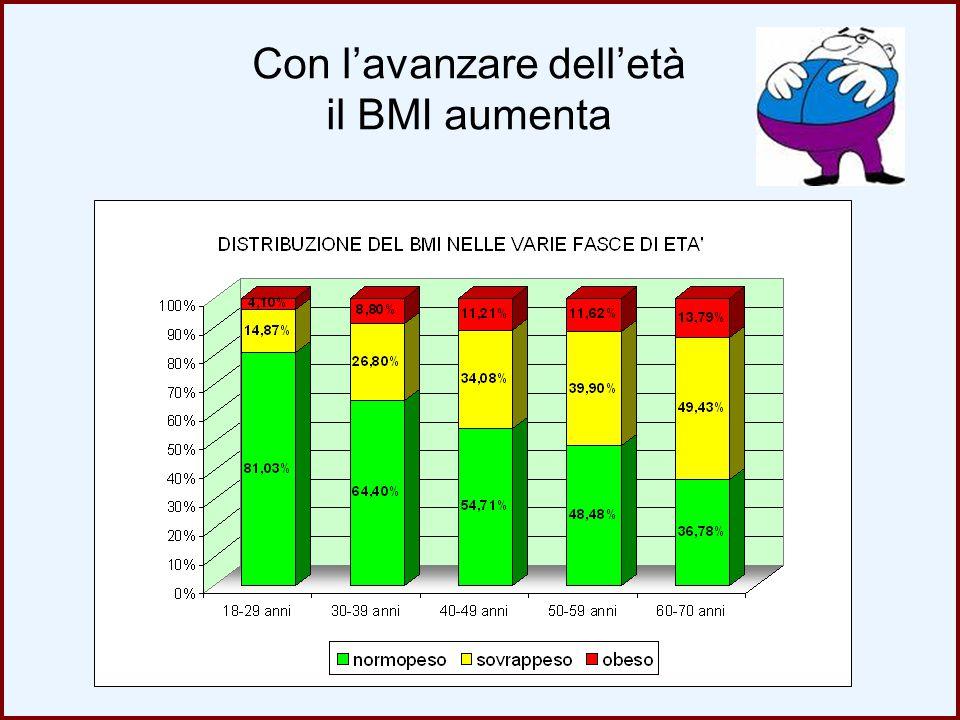 Con l'avanzare dell'età il BMI aumenta