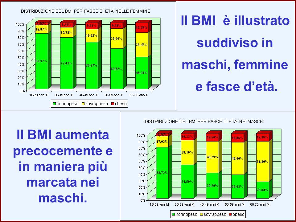 Il BMI aumenta precocemente e in maniera più marcata nei maschi. Il BMI è illustrato suddiviso in maschi, femmine e fasce d'età.