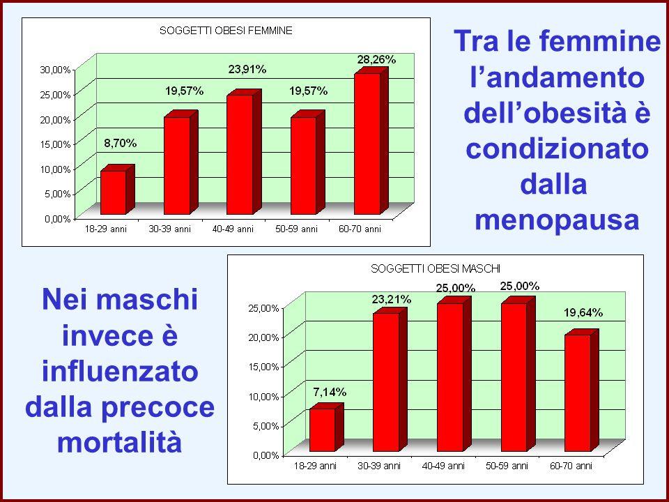 Tra le femmine l'andamento dell'obesità è condizionato dalla menopausa Nei maschi invece è influenzato dalla precoce mortalità