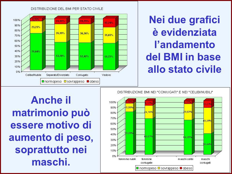 Anche il matrimonio può essere motivo di aumento di peso, soprattutto nei maschi. Nei due grafici è evidenziata l'andamento del BMI in base allo stato