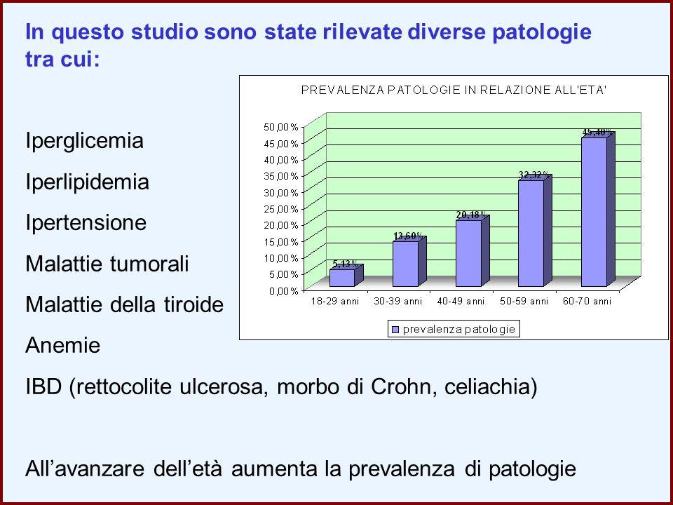In questo studio sono state rilevate diverse patologie tra cui: Iperglicemia Iperlipidemia Ipertensione Malattie tumorali Malattie della tiroide Anemi