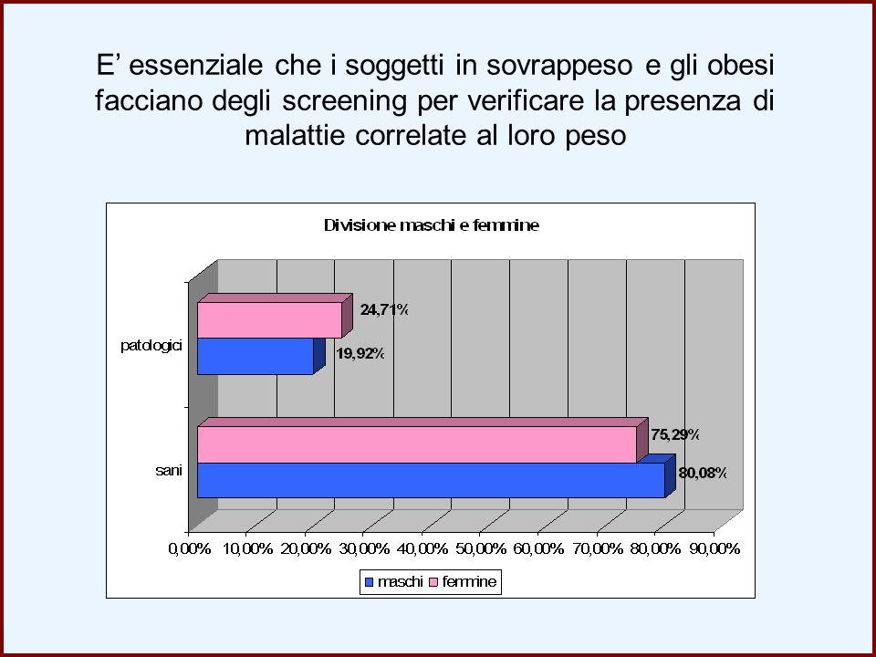 E' essenziale che i soggetti in sovrappeso e gli obesi facciano degli screening per verificare la presenza di malattie correlate al loro peso