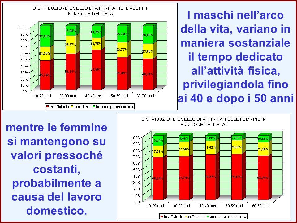 mentre le femmine si mantengono su valori pressoché costanti, probabilmente a causa del lavoro domestico. I maschi nell'arco della vita, variano in ma