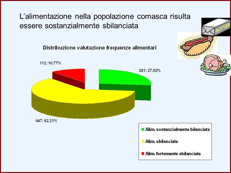 L'alimentazione nella popolazione comasca risulta essere sostanzialmente sbilanciata