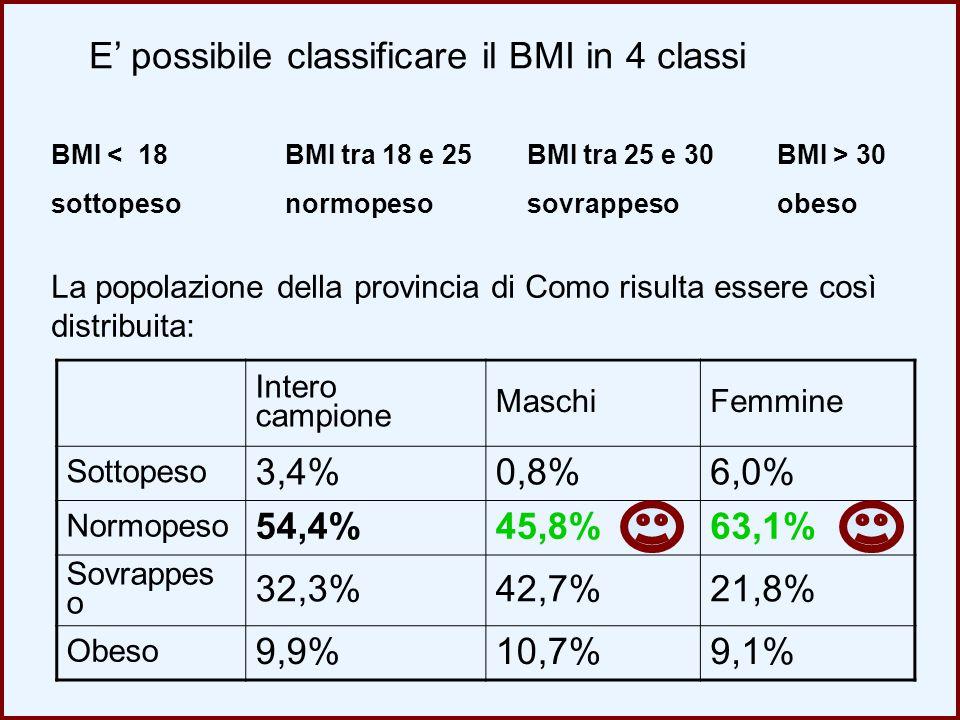 E' possibile classificare il BMI in 4 classi BMI < 18 sottopeso BMI tra 25 e 30 sovrappeso BMI tra 18 e 25 normopeso BMI > 30 obeso Intero campione Ma