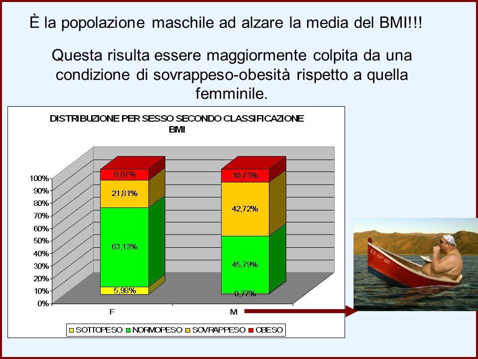 Questa risulta essere maggiormente colpita da una condizione di sovrappeso-obesità rispetto a quella femminile. È la popolazione maschile ad alzare la