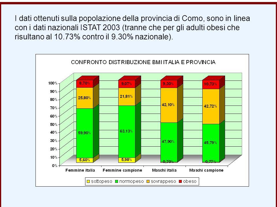 I dati ottenuti sulla popolazione della provincia di Como, sono in linea con i dati nazionali ISTAT 2003 (tranne che per gli adulti obesi che risultan