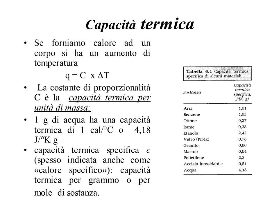Capacità termica Se forniamo calore ad un corpo si ha un aumento di temperatura q = C x  T La costante di proporzionalità C è la capacità termica per