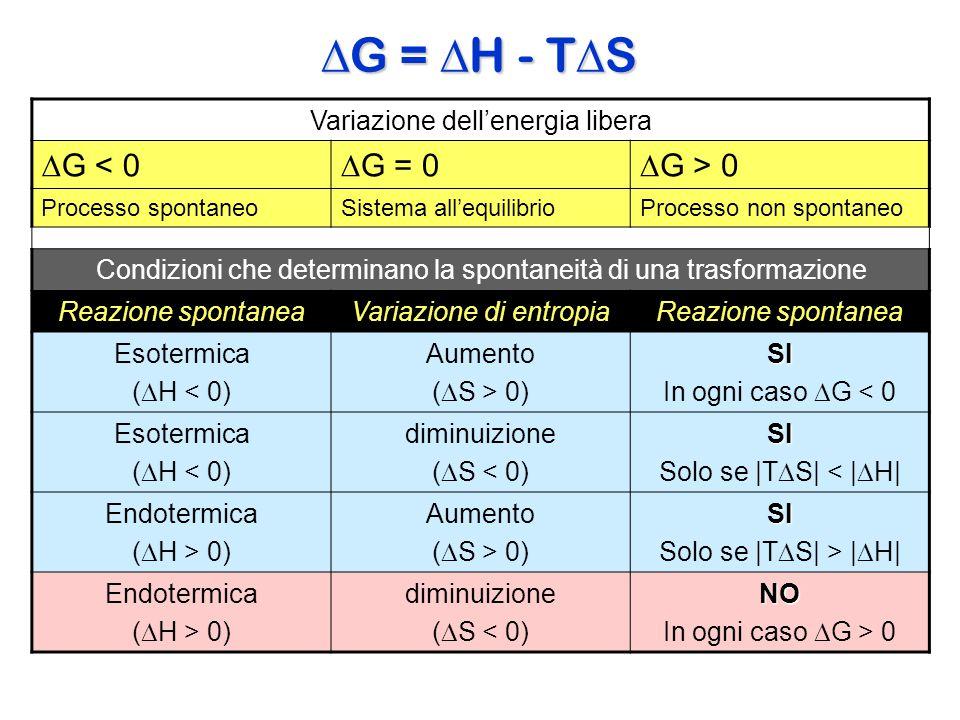 Variazione dell'energia libera  G < 0  G = 0  G > 0 Processo spontaneoSistema all'equilibrioProcesso non spontaneo Condizioni che determinano la sp