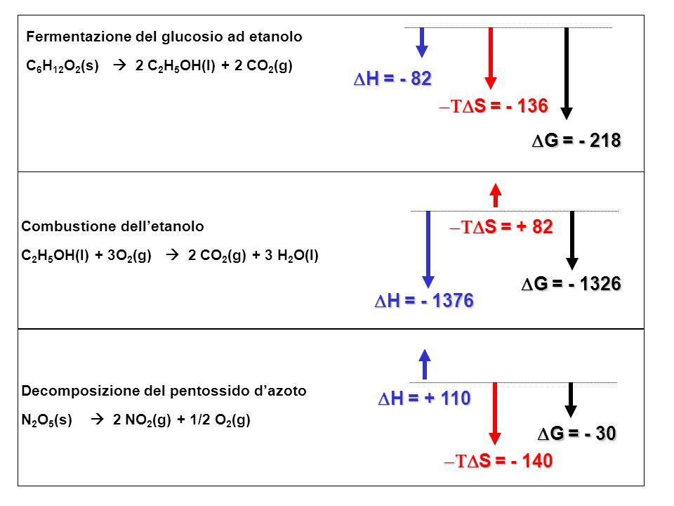 Fermentazione del glucosio ad etanolo C 6 H 12 O 2 (s)  2 C 2 H 5 OH(l) + 2 CO 2 (g)  H = - 82  S = - 136  G = - 218 Combustione dell'etanolo C