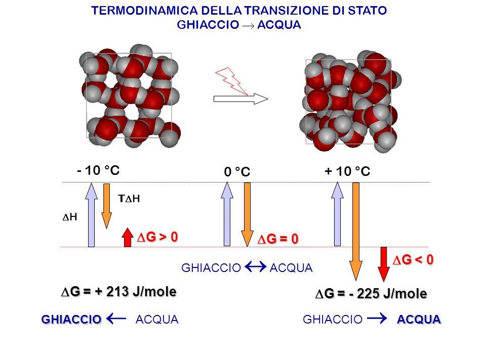 TERMODINAMICA DELLA TRANSIZIONE DI STATO GHIACCIO  ACQUA HH THTH  G > 0  G = 0  G < 0 - 10 °C 0 °C + 10 °C  G = + 213 J/mole  G = - 225 J/mo