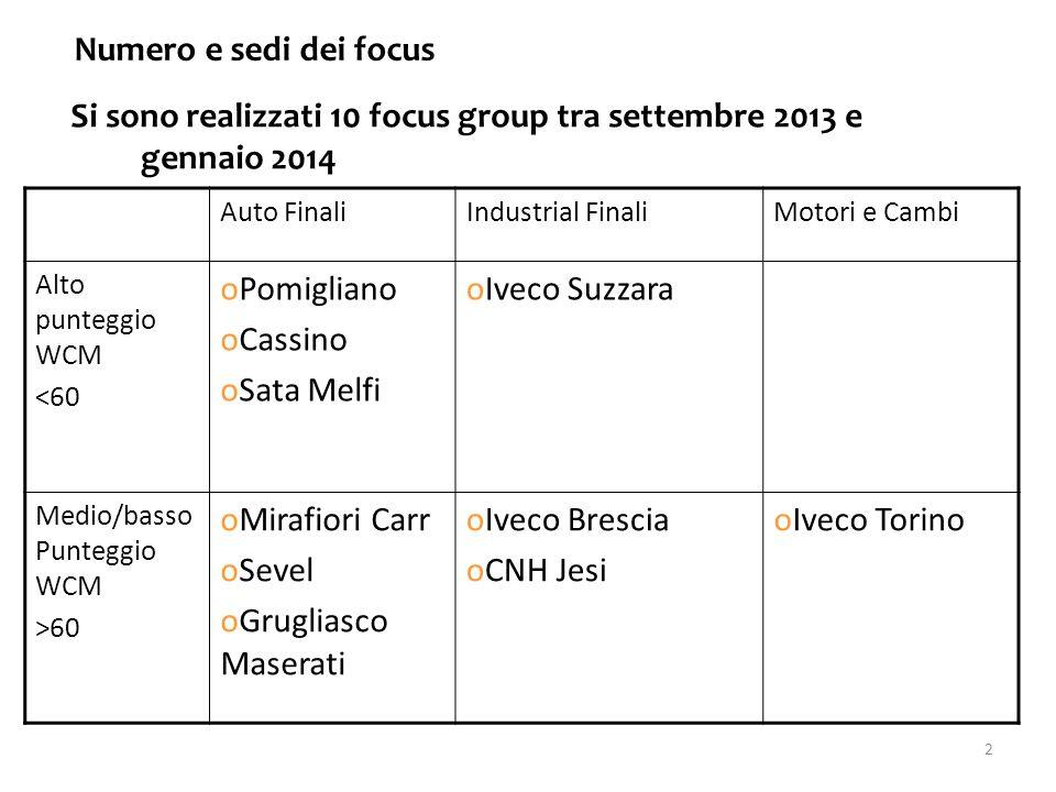 Si sono realizzati 10 focus group tra settembre 2013 e gennaio 2014 Numero e sedi dei focus 2 Auto FinaliIndustrial FinaliMotori e Cambi Alto punteggio WCM <60 oPomigliano oCassino oSata Melfi oIveco Suzzara Medio/basso Punteggio WCM >60 oMirafiori Carr oSevel oGrugliasco Maserati oIveco Brescia oCNH Jesi oIveco Torino