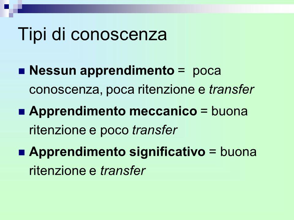 Tipi di conoscenza Nessun apprendimento = poca conoscenza, poca ritenzione e transfer Apprendimento meccanico = buona ritenzione e poco transfer Appre