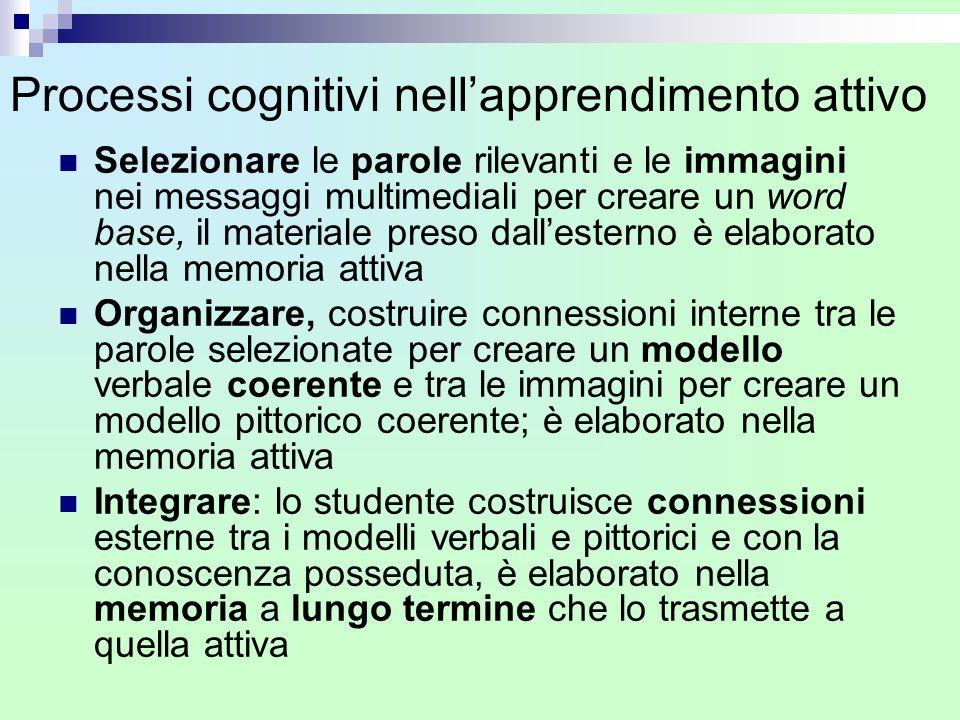 Processi cognitivi nell'apprendimento attivo Selezionare le parole rilevanti e le immagini nei messaggi multimediali per creare un word base, il mater