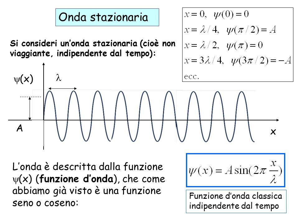  (x) x A Si consideri un'onda stazionaria (cioè non viaggiante, indipendente dal tempo): Onda stazionaria L'onda è descritta dalla funzione  (x) (funzione d'onda), che come abbiamo già visto è una funzione seno o coseno: Funzione d'onda classica indipendente dal tempo